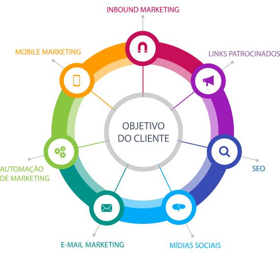 marketing-digital-apoio